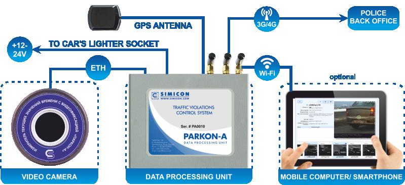 PARKON-A design
